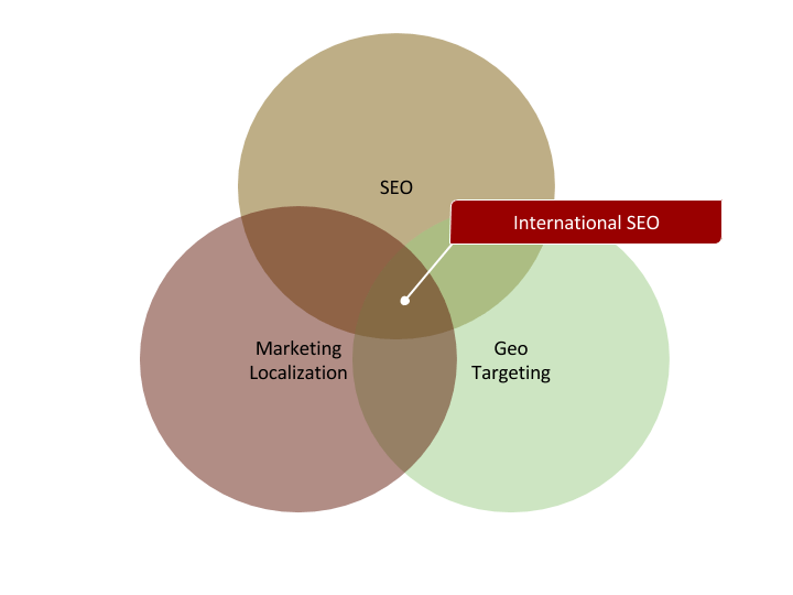 What is International SEO? This is a proper definition.