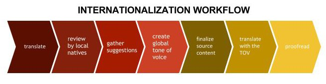 internationalization workflow